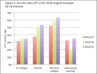 fig3-english-success-rates