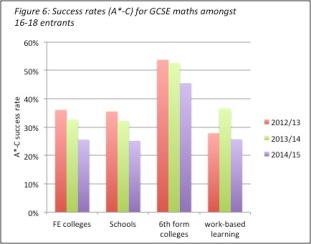 fig6-maths-success-rates