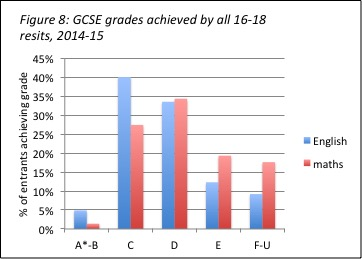 fig8-grades-achieved